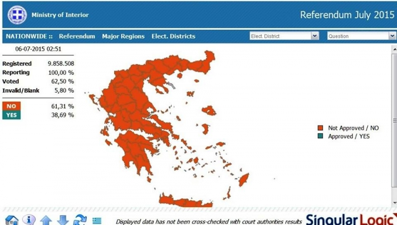 Greek Referendum. The final results from Ministry of Interior NO: 61,31% YES:38,69 % Voted 62,50% Invalid/Blank 5,80%